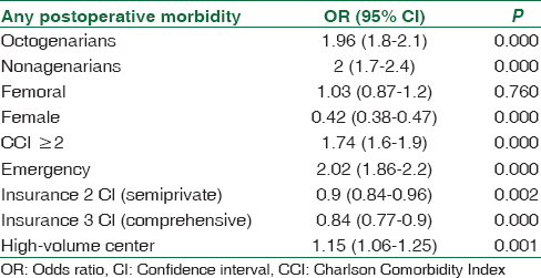Tables 7: Multivariable logistic regression models for the association of death and postoperative morbidity