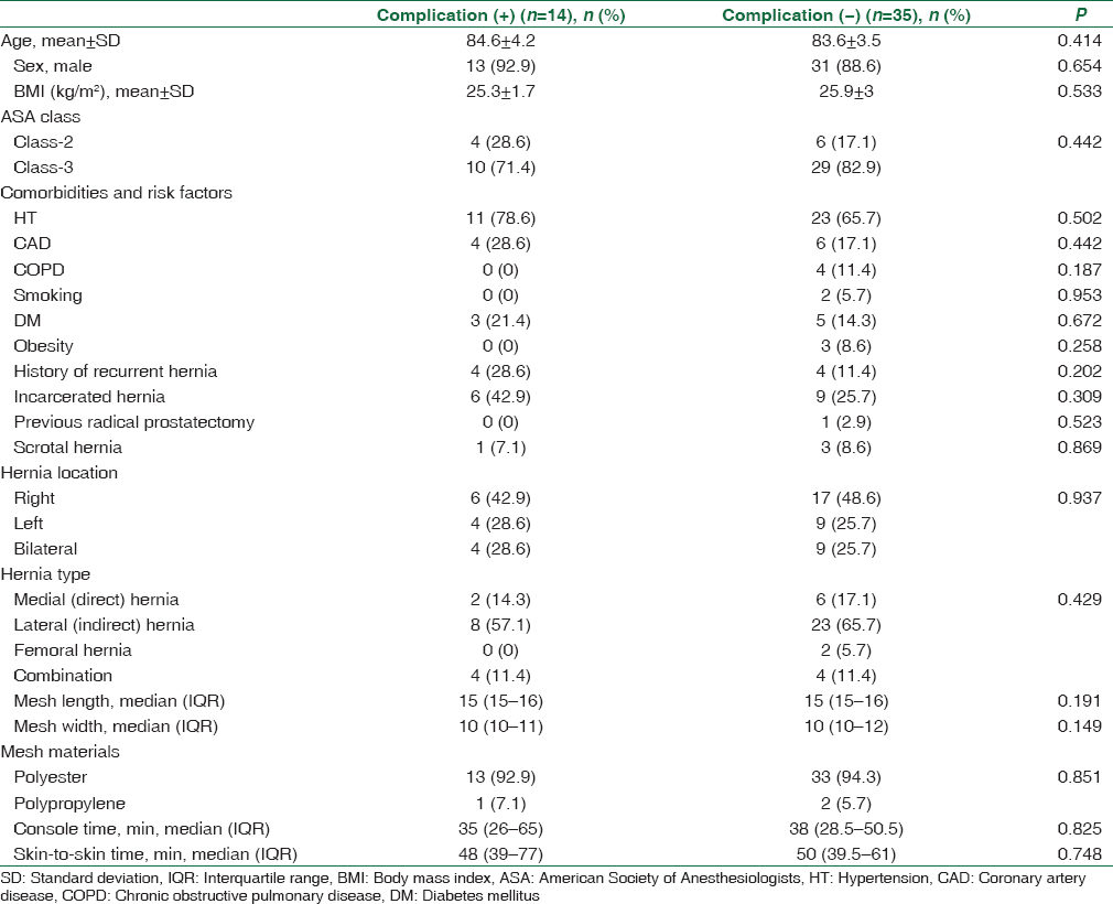 Table 5: Univariate analyses for postoperative complications